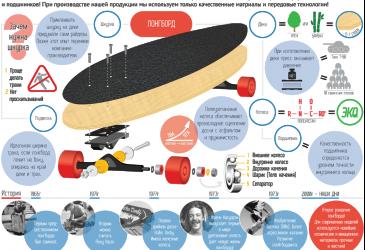 Как правильно собрать скейтборд/лонгборд/сноуборд/вейкборд?
